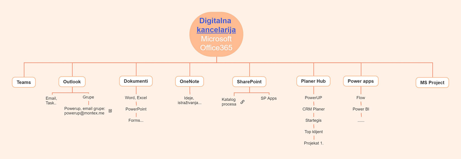 digitalna-kancelarija-microsoft-office